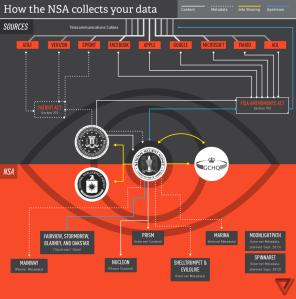 Πώς η NSA συλλέγει τα δεδομένα σου